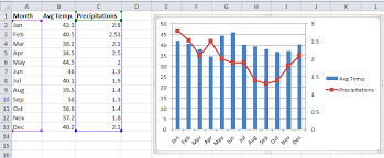 Combo Chart Excel Creating Combination Charts In Excel Excelyze
