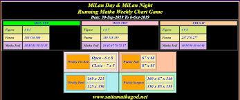 30 9 2019 To 5 10 2019 Mialn Matka Weekly Chart Satta
