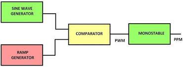 ppm block diagram ppm image wiring diagram pulse position demodulation ppm demodulation circuit design on ppm block diagram