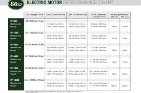 Outboard Motor Size Chart Electric Inboard Boat Motors Electric Drives