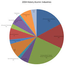 Pie Chart Of College Majors Careers For History Majors Department Of History