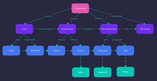 Concept Map Maker To Easily Create Concept Maps Online | Creately