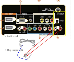 how to hook up a sony soundbar to a vizio tv jacks at rear of tv and audio pin along adapter to get two rca audio pins hope these info will help let me know if there is additional question