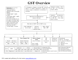 Igst Rate Chart Gst Flow Chart Notes