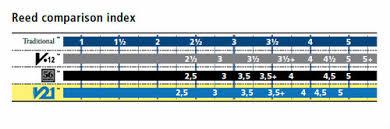 Reed Comparison Chart Best Saxophone Website Ever