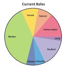 the life career rainbow get a better work life balance career  figure 2 example current work life balance pie chart