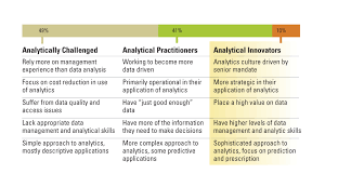 Analytic Skill Beyond The Hype The Hard Work Behind Analytics Success