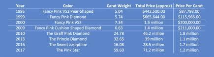 Diamond Total Weight Chart Chart Blue Bg1 Aidc Advantage
