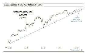 Amazon Amzn Alphabet Goog Stock Market Leaders