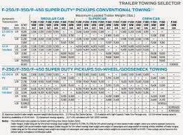 2017 F 150 Towing Capacity Chart 2017 F250 Towing Capacity Chart Best Picture Of Chart