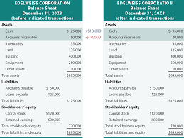 Assets Liabilities Equity Chart How Transactions Impact The Accounting Equation