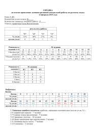 Конспект урока по геометрии класс учитель Ирмагамбетова  СПРАВКА по итогам проведения административной контрольной работы по русскому языку