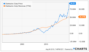 Starbucks Stock Price Chart Starbucks Strong Long Term Growth Stock But A Pullback Is