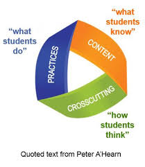 Formative Vs Summative Assessment Venn Diagram Classroom Science Assessment Examples Wisconsin Department Of