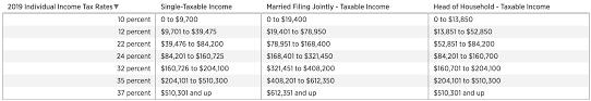 Federal Income Tax Brackets 2019 Financial Samurai