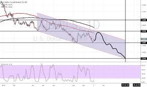 Usdils Chart U S Dollar Israeli Shekel Rate Tradingview