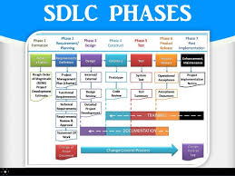 Software Development Life Cycle Phases What Is Software Development Lifecycle