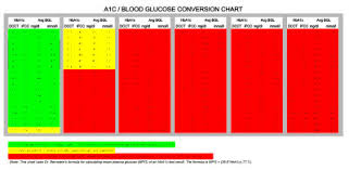 Blood Glucose To A1c Chart Fructosamine To A1c Conversion Formula End My Diabetes
