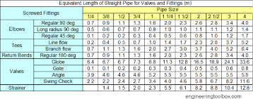 Equivalent Weight Chart Resistance And Fittings Equivalent Length In Hot Water Systems