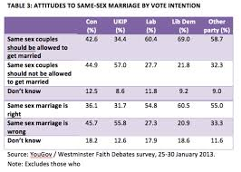 hard evidence will same sex marriage drive voters to ukip still these voters remain rather different from labour and lib dem voters of whom only around 25% and 20% took a stance against same sex marriage