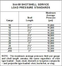 Chamber Pressure Chart Important Information About Shotshell Pressures Shotgun Life