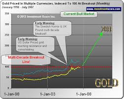 Silver Chart Uk A Massive Trade Opportunity In Silver Buy Gold Online In