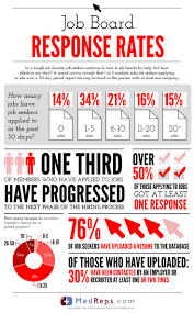 How Many Jobs On Resume 100 best Job Search Infographics images on Pinterest Sales 57