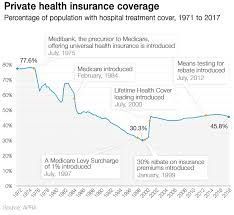 Private Health Insurance Premium Increases Explained In 14 Charts