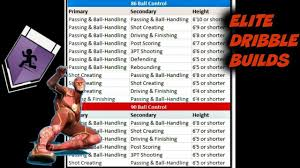 Speed Boosting Chart 2k19 Nba 2k19 Speed Boosting Chart All Archatypes Revealed