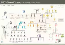 What Is A Good Character Chart Of The Game Of Thrones