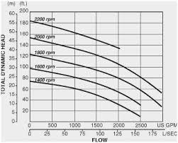 Hydraulic Hose Gpm Chart 31 Expert Hydraulic Hose Size Flow Chart
