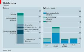 Communicable Diseases Chart With Pictures Non Communicable Disease Jean Etiennes Blog