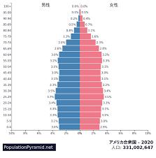 アメリカ 人口 2020