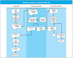 Hr Payroll Process Flow Chart S Op Process Flow Chart Catalogue Of Schemas
