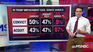 Donald trump will go down in history as the only us president to be impeached twice by the house of representatives. 42742wqezg Pm