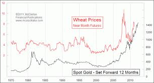 Historical Grain Charts One Year After The Gold Peak The Wheat Crisis Will Begin