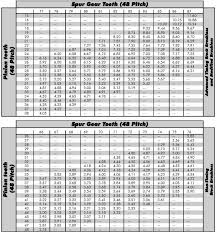 Gear Chart Team Associated Tc7 1 Gear Chart