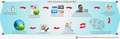 Avon Resumes Call 91 9889101010 Professional Resume