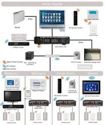 ethernet home network wiring diagram tech upgrades pinterest Structured Wiring Panel structured wiring system for a smart home