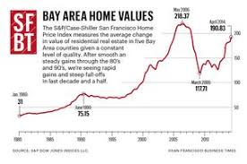 Housing Prices Bay Area Chart Bay Area Home Prices Rise 18 Percent How Much Higher Can