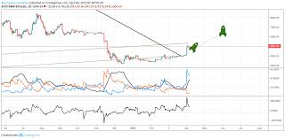 Convertidor de las principales divisas y criptomonedas. Bitcoin Headed To 8k Usd Para Bitstamp Btcusd Por Unknownunicorn3500618 Tradingview