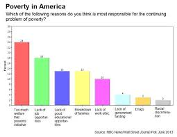 11 The Next Chart Shows The Breakdown Of Participants By