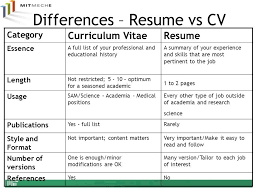 Resume Vs Curriculum Vitae Adorable Curriculum Vitae Vs Resume Inspirational Difference Between Cv And