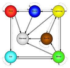 Elements Bulu Monster Wiki Fandom