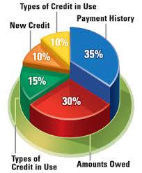 Credit Score Pie Chart Credit Score Pie Chart