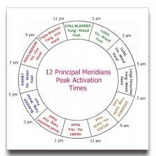 Sciatica Sigh Loving The Meridian Clock Part 3 Ideas