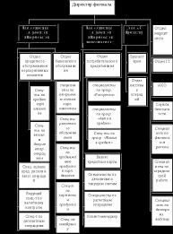 Стратегия развития банка Реферат Измененная организационная структура управления Самарского филиала ЗАО Москомприватбанк
