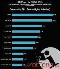 Gpu Scores For Specapc For 3ds Max Pc Foo