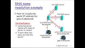 Domain Name System (DNS) - YouTube
