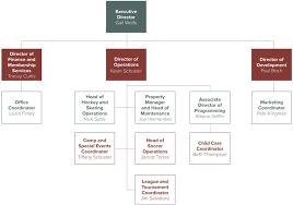 Flsa Exemption Test Flow Chart Sage Business Cases Frostburg